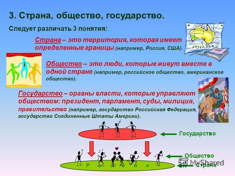 Страна – это территория, которая имеет определенные границы (например, Россия, США). Следует различать 3 понятия: 3. Страна, ообщество, государство. Ообщество – это люди, которые живут вместе в одной стране (например, российское ообщество, американск