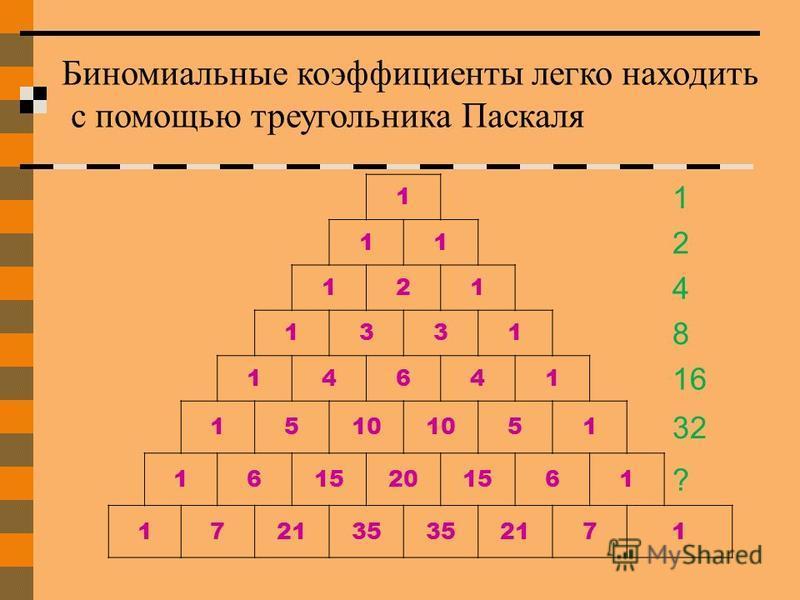 1 1 11 2 121 4 1331 8 14641 16 1510 51 32 1615201561 ? 172135 2171 Биномиальные коэффициенты легко находить с помощью треугольника Паскаля