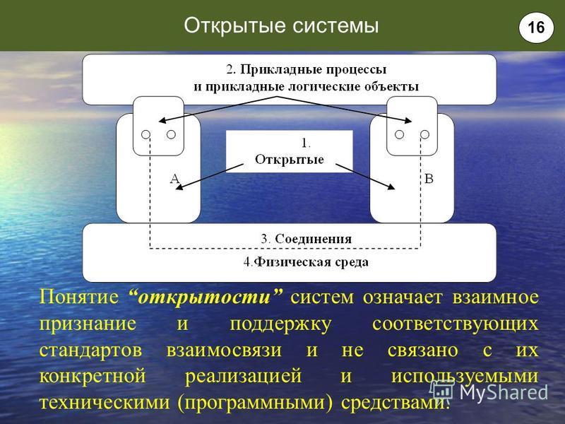Понятие открытости систем означает взаимное признание и поддержку соответствующих стандартов взаимосвязи и не связано с их конкретной реализацией и используемыми техническими (программными) средствами. Открытые системы 16