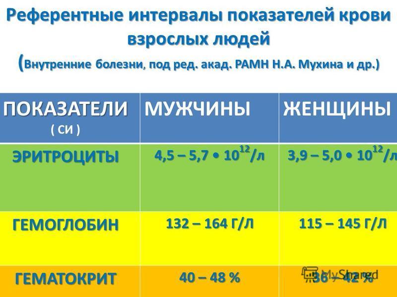 Мазок крови при хроническом миелолейкозе 27.03.20166