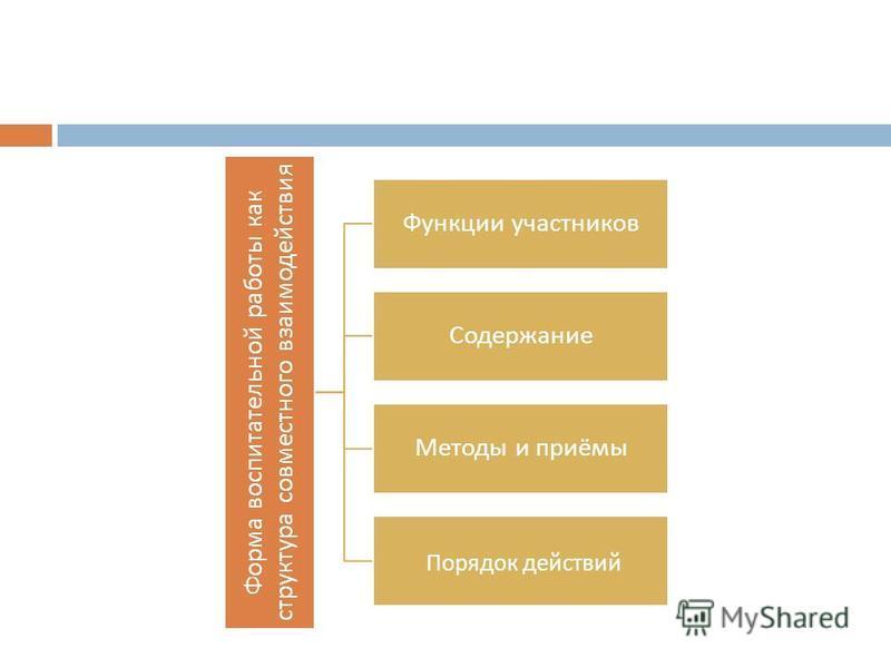 Форма воспитательной работы как структура совместного взаимодействия Функции участников Содержание Методы и приёмы Порядок действий
