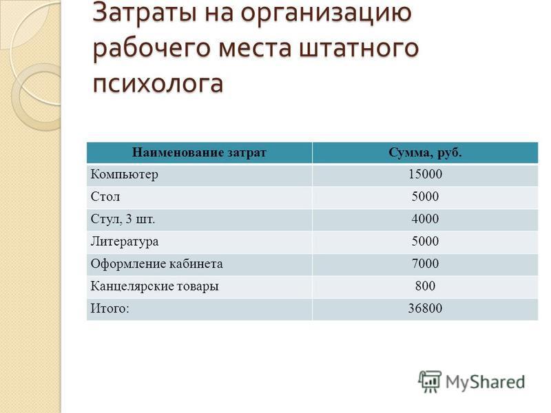 Затраты на организацию рабочего места штатного психолога Наименование затрат Сумма, руб. Компьютер 15000 Стол 5000 Стул, 3 шт.4000 Литература 5000 Оформление кабинета 7000 Канцелярские товары 800 Итого:36800