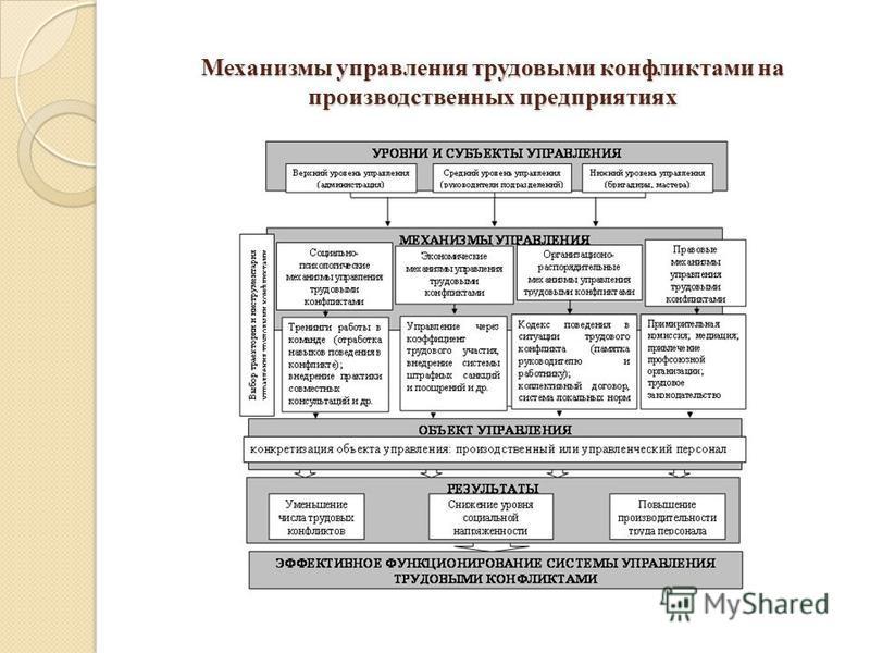 Механизмы управления трудовыми конфликтами на производственных предприятиях