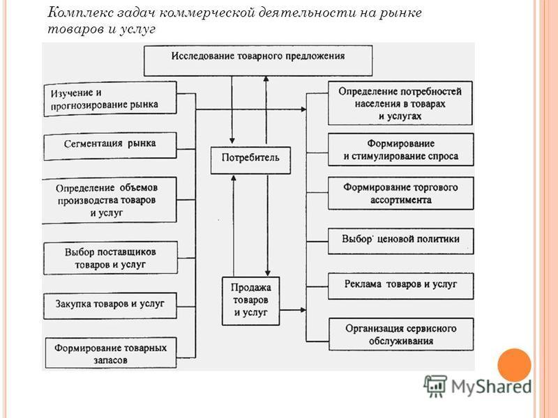 Комплекс задач коммерческой деятельности на рынке товаров и услуг