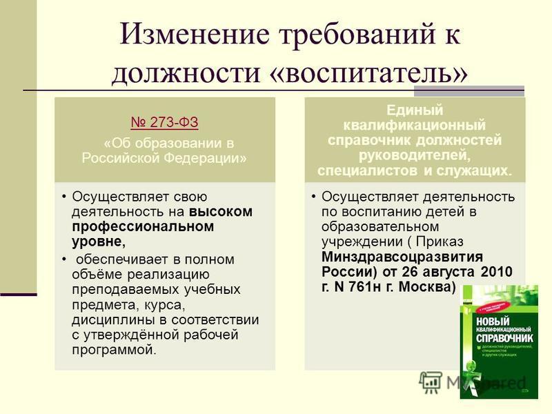 Изменение требований к должности «воспитатель» 273-ФЗ «Об образовании в Российской Федерации» Осуществляет свою деятельность на высоком профессиональном уровне, обеспечивает в полном объёме реализацию преподаваемых учебных предмета, курса, дисциплины