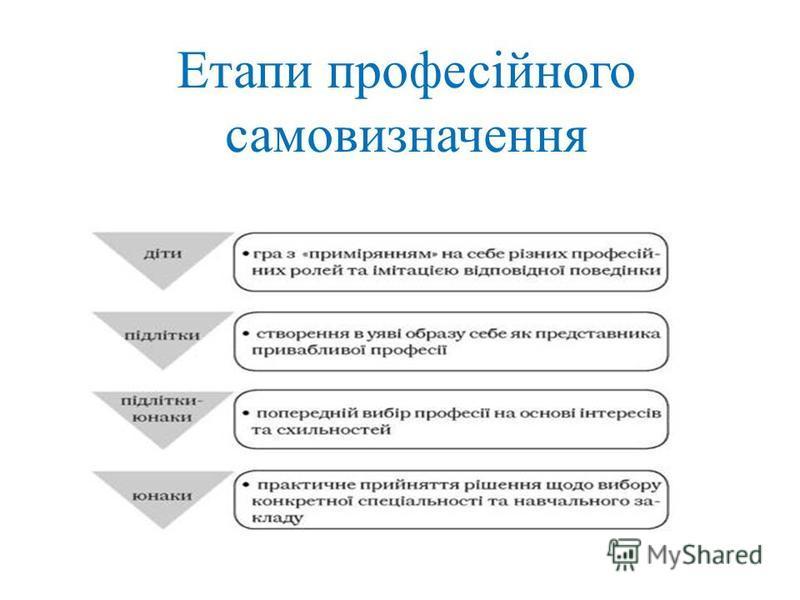 Етапи професійного самовизначення