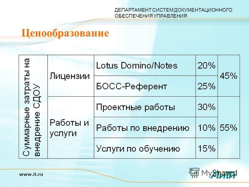 ДЕПАРТАМЕНТ СИСТЕМ ДОКУМЕНТАЦИОННОГО ОБЕСПЕЧЕНИЯ УПРАВЛЕНИЯ www.it.ru Ценообразование