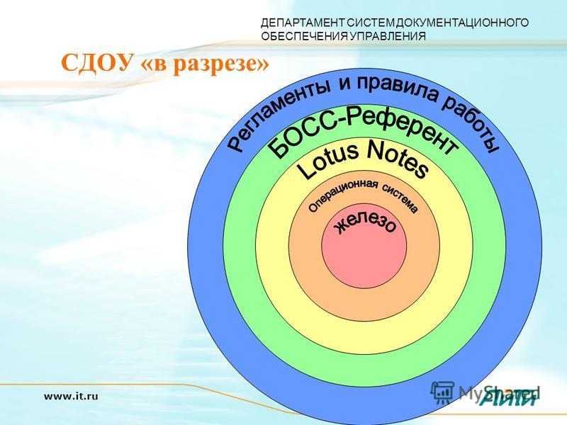 ДЕПАРТАМЕНТ СИСТЕМ ДОКУМЕНТАЦИОННОГО ОБЕСПЕЧЕНИЯ УПРАВЛЕНИЯ www.it.ru СДОУ «в разрезе»