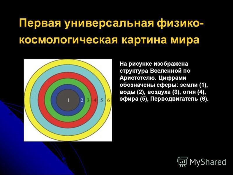 Первая универсальная физико- космологическая картина мира На рисунке изображена структура Вселенной по Аристотелю. Цифрами обозначены сферы: земли (1), воды (2), воздуха (3), огня (4), эфира (5), Перводвигатель (6).