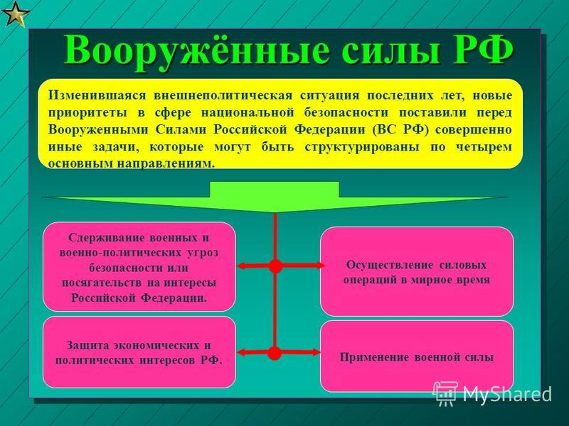 Изменившаяся внешнеполитическая ситуация последних лет, новые приоритеты в сфере национальной безопасности поставили перед Вооруженными Силами Российской Федерации (ВС РФ) совершенно иные задачи, которые могут быть структурированы по четырем основным