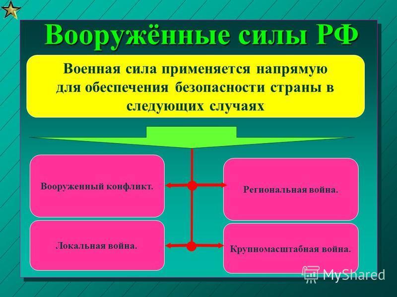 Вооружённые силы РФ Военная сила применяется напрямую для обеспечения безопасности страны в следующих случаях Вооруженный конфликт. Локальная война. Региональная война. Крупномасштабная война.