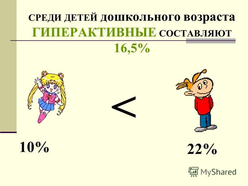СРЕДИ ДЕТЕЙ дошкольного возраста ГИПЕРАКТИВНЫЕ СОСТАВЛЯЮТ 16,5% 10% 22% <