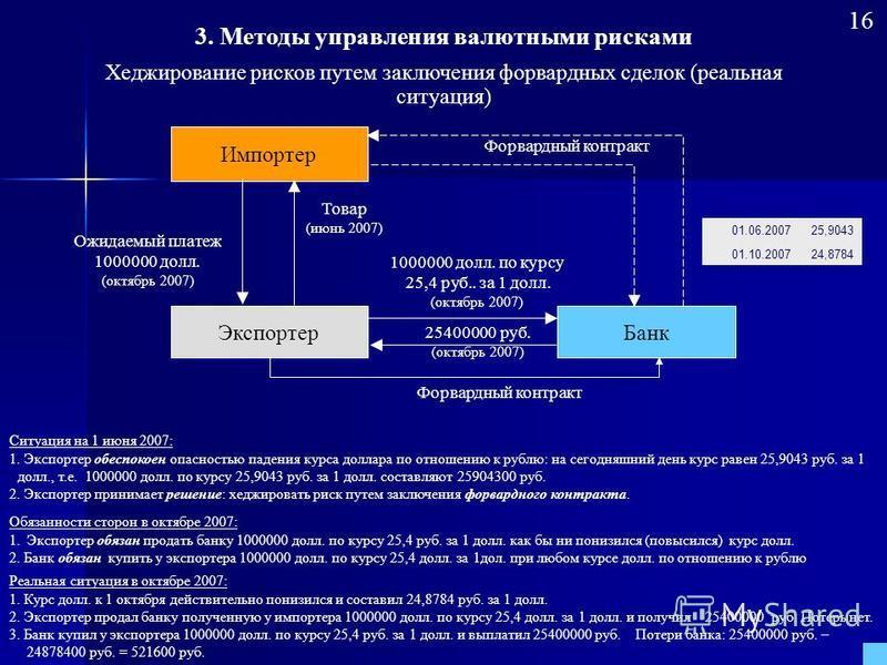 Импортер Экспортер Банк Товар (июнь 2007) Ожидаемый платеж 1000000 долл. (октябрь 2007) 1000000 долл. по курсу 25,4 руб.. за 1 долл. (октябрь 2007) 25400000 руб. (октябрь 2007) Обязанности сторон в октябре 2007: 1. Экспортер обязан продать банку 1000