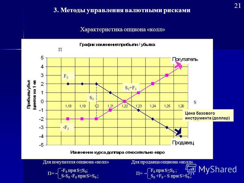 Характеристика опциона «колл» П S -F0-F0 S0S0 F0F0 S0+F0S0+F0 -F 0 при SS 0 ; S-S 0 -F 0 при S>S 0 ; П= Для покупателя опциона «колл» F 0 при SS 0 ; S 0 +F 0 - S при S>S 0 ; П= Для продавца опциона «колл» Цена базового инструмента (доллар) 3. Методы