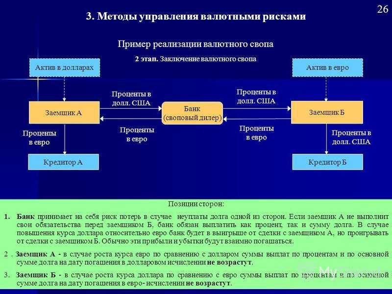 26 Банк (своповый дилер) Банк (своповый дилер) Заемщик Б Заемщик А Кредитор А Проценты в евро Проценты в долл. США Актив в долларах Кредитор Б Проценты в долл. США Актив в евро Проценты в евро Позиции сторон: 1. Банк принимает на себя риск потерь в с