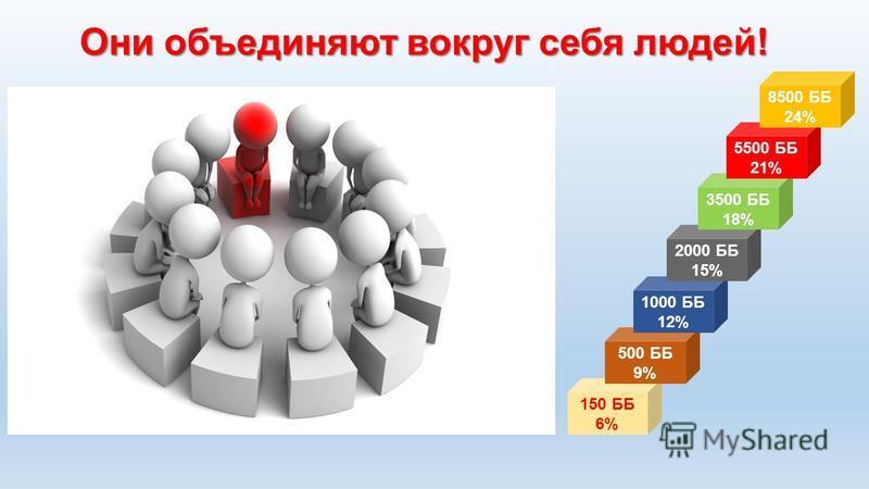 Они объединяют вокруг себя людей! 150 ББ 6% 500 ББ 9% 1000 ББ 12% 2000 ББ 15% 3500 ББ 18% 5500 ББ 21% 8500 ББ 24%