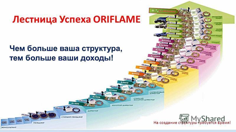 Лестница Успеха ORIFLAME Чем больше ваша структура, тем больше ваши доходы! На создание структуры требуется время!