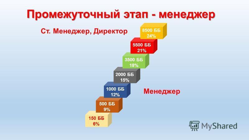 150 ББ 6% 500 ББ 9% 1000 ББ 12% 2000 ББ 15% 3500 ББ 18% 5500 ББ 21% 8500 ББ 24% Промежуточный этап - менеджер Менеджер Ст. Менеджер, Директор