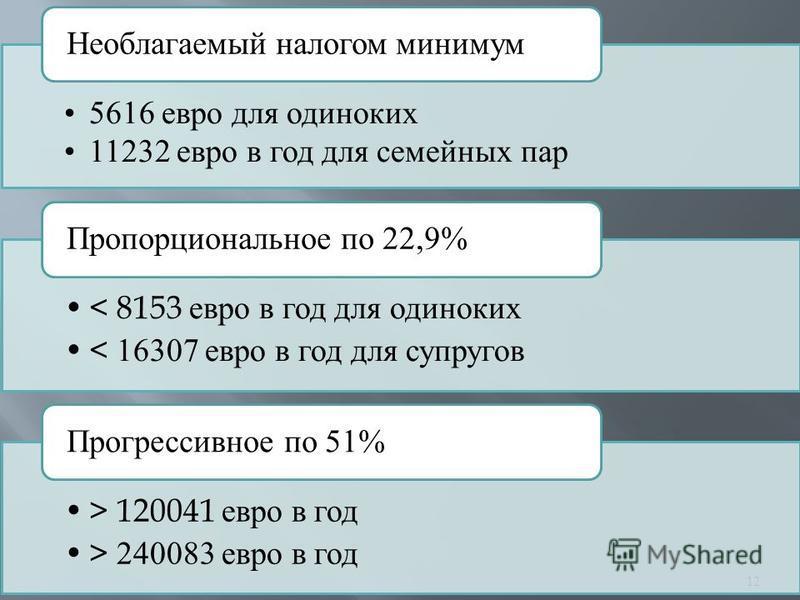 5616 евро для одиноких 11232 евро в год для семейных пар Необлагаемый налогом минимум < 8153 евро в год для одиноких < 16307 евро в год для супругов Пропорциональное по 22,9% > 120041 евро в год > 240083 евро в год Прогрессивное по 51% 12