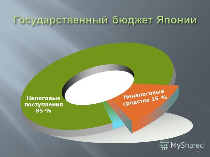 Неналоговые средства 15 % Налоговые поступления 85 % 16