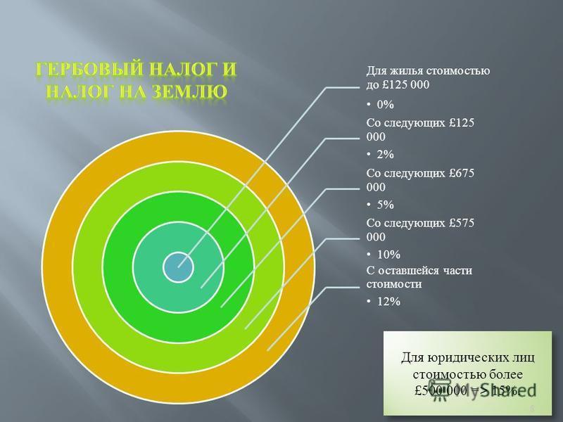 Для жилья стоимостью до £ 125 000 0% Со следующих £ 125 000 2% Со следующих £ 675 000 5% Со следующих £ 575 000 10% С оставшейся части стоимости 12% Для юридических лиц стоимостью более £ 500 000 => 15%. 8