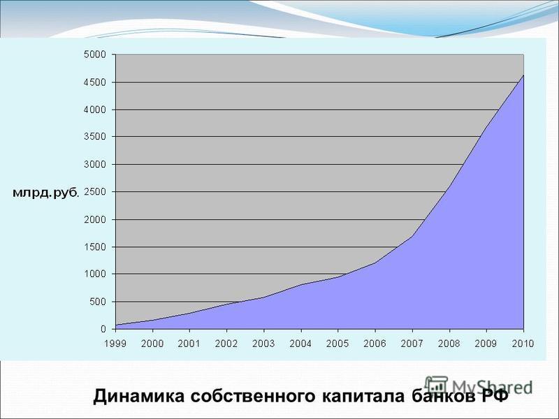 Динамика собственного капитала банков РФ