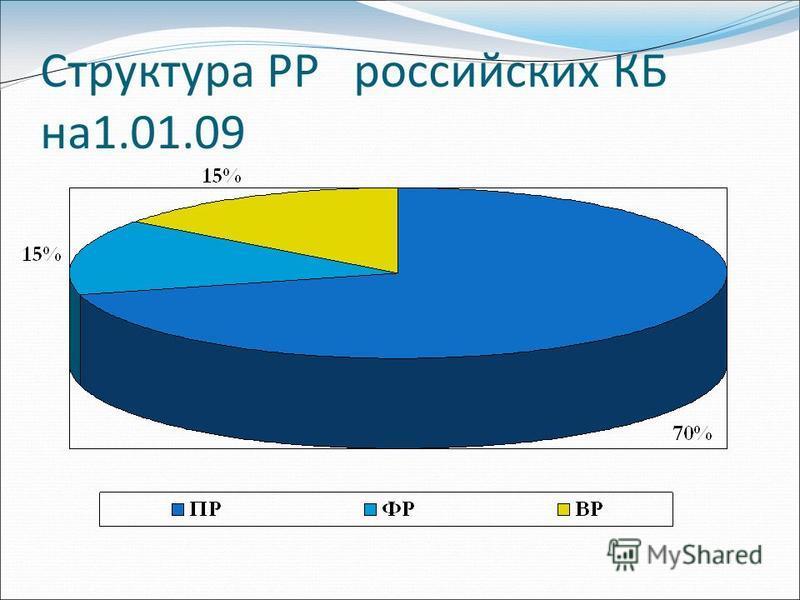 Структура РР российских КБ на 1.01.09