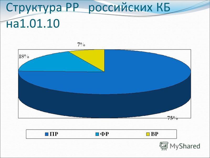 Структура РР российских КБ на 1.01.10