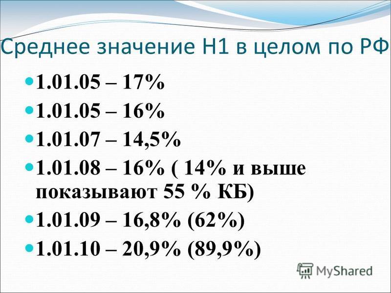Среднее значение Н1 в целом по РФ 1.01.05 – 17% 1.01.05 – 16% 1.01.07 – 14,5% 1.01.08 – 16% ( 14% и выше показывают 55 % КБ) 1.01.09 – 16,8% (62%) 1.01.10 – 20,9% (89,9%)