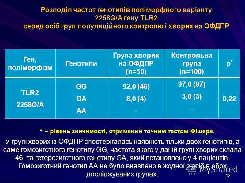 12 Ген, поліморфізм Генотипи Група хворих на ОФДПР (n=50) Контрольна група (n=100) р*р* TLR2 2258G/A GG GA AA 92,0 (46) 8,0 (4) 97,0 (97) 3,0 (3) 0,22 Розподіл частот генотипів поліморфного варіанту 2258G/A гену TLR2 серед осіб груп популяційного кон