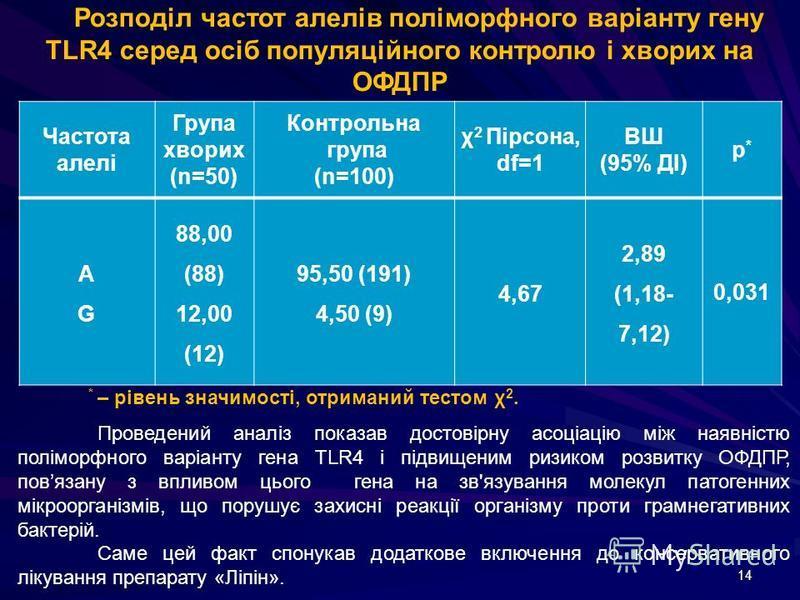 14 Частота алелі Група хворих (n=50) Контрольна група (n=100) χ 2 Пірсона, df=1 ВШ (95% ДІ) р*р* АGАG 88,00 (88) 12,00 (12) 95,50 (191) 4,50 (9) 4,67 2,89 (1,18- 7,12) 0,031 Розподіл частот алелів поліморфного варіанту гену TLR4 серед осіб популяційн