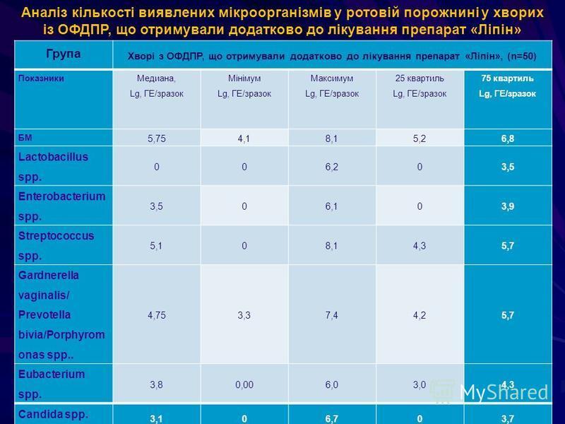 15 Група Хворі з ОФДПР, що отримували додатково до лікування препарат «Ліпін», (n=50) Показники Медиана, Lg, ГЕ/зразок Мінімум Lg, ГЕ/зразок Максимум Lg, ГЕ/зразок 25 квартиль Lg, ГЕ/зразок 75 квартиль Lg, ГЕ/зразок БМ 5,754,18,15,26,8 Lactobacillus