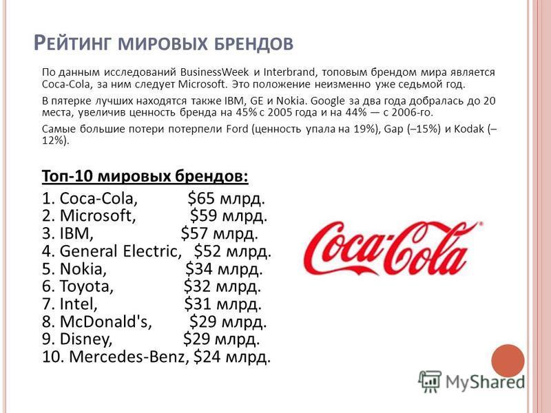 Р ЕЙТИНГ МИРОВЫХ БРЕНДОВ По данным исследований BusinessWeek и Interbrand, топовым брендом мира является Coca-Cola, за ним следует Microsoft. Это положение неизменно уже седьмой год. В пятерке лучших находятся также IBM, GE и Nokia. Google за два год