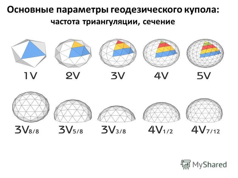 Основные параметры геодезического купола: частота триангуляции, сечение