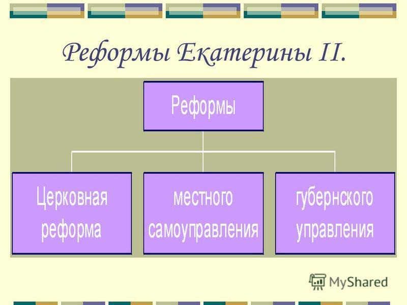 Реформы Екатерины II.