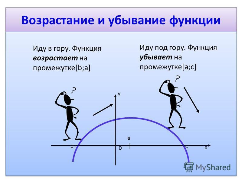 Возрастание и убывание функции Иду в гору. Функция возрастает на промежутке[b;a] Иду под гору. Функция убывает на промежутке[a;с] 0 a bc x y