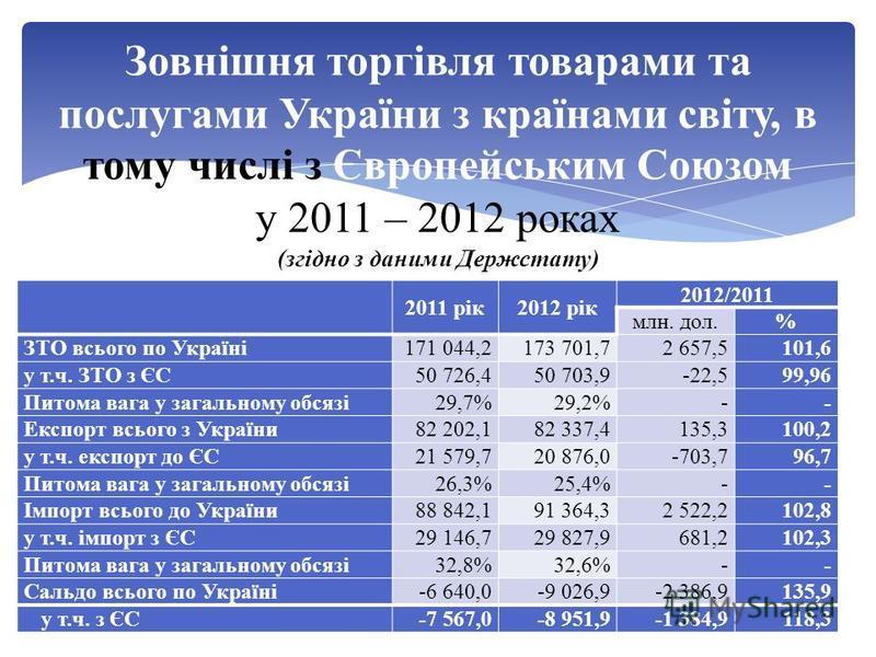 Зовнішня торгівля товарами та послугами України з країнами світу, в тому числі з Європейським Союзом у 2011 – 2012 роках (згідно з даними Держстату) 2011 рік2012 рік 2012/2011 млн. дол.% ЗТО всього по Україні171 044,2173 701,72 657,5101,6 у т.ч. ЗТО