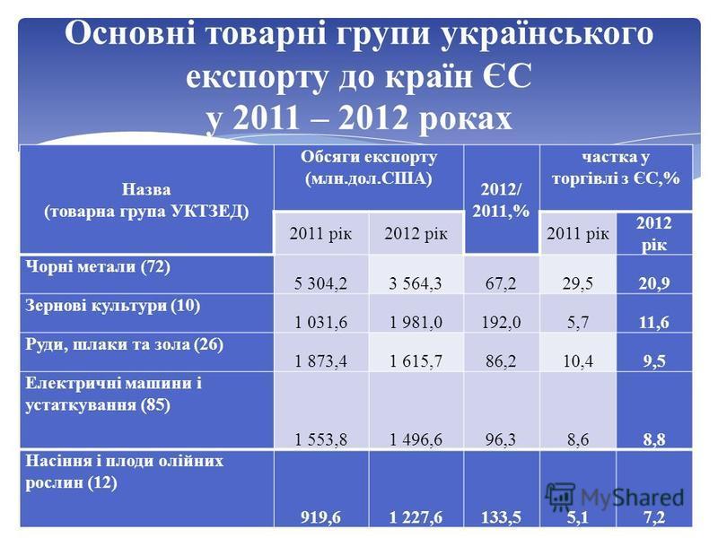 Основні товарні групи українського експорту до країн ЄС у 2011 – 2012 роках Назва (товарна група УКТЗЕД) Обсяги експорту (млн.дол.США) 2012/ 2011,% частка у торгівлі з ЄС,% 2011 рік2012 рік2011 рік 2012 рік Чорнi метали (72) 5 304,23 564,367,229,520,