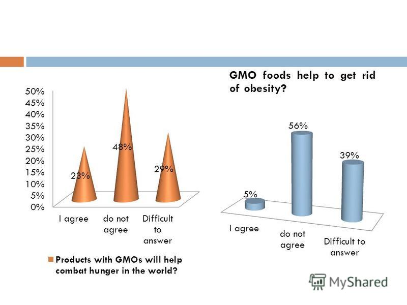 genetically modified foods feeding the world essay