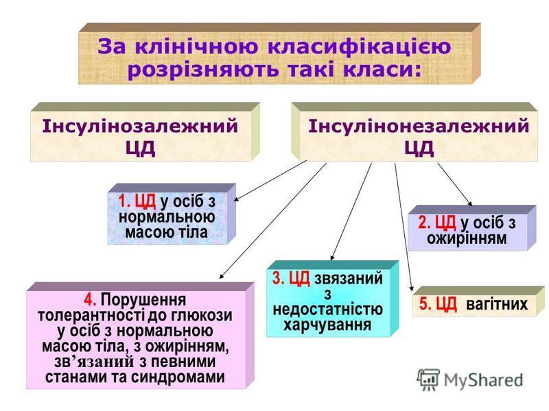 За клінічною класифікацією розрізняють такі класи: Інсулінозалежний ЦД 1. ЦД у осіб з нормальною масою тіла Інсулінонезалежний ЦД 2. ЦД у осіб з ожирінням 3. ЦД звязаний з недостатністю харчування 5. ЦД вагітних 4. Порушення толерантності до глюкози
