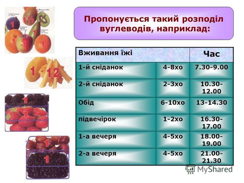 Пропонується такий розподіл вуглеводів, наприклад: Вживання їжі Час 1-й сніданок4-8хо7.30-9.00 2-й сніданок2-3хо10.30- 12.00 Обід6-10хо13-14.30 підвечірок1-2хо16.30- 17.00 1-а вечеря4-5хо18.00- 19.00 2-а вечеря4-5хо21.00- 21.30