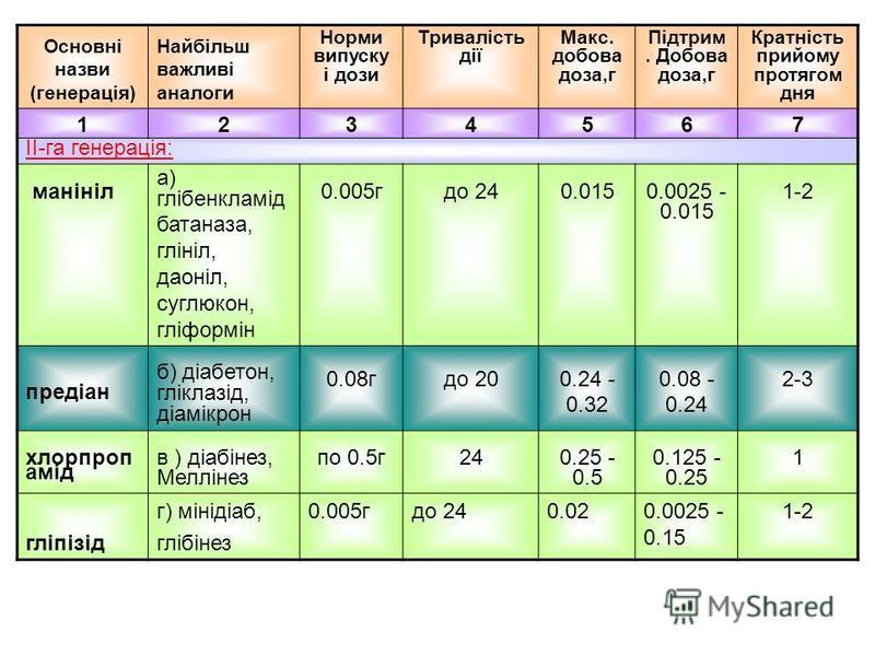 Основні назви (генерація) Найбільш важливі аналоги Норми випуску і дози Тривалість дії Макс. добова доза,г Підтрим. Добова доза,г Кратність прийому протягом дня 1234567 ІІ-га генерація: манініл а) глібенкламід батаназа, глініл, даоніл, суглюкон, гліф