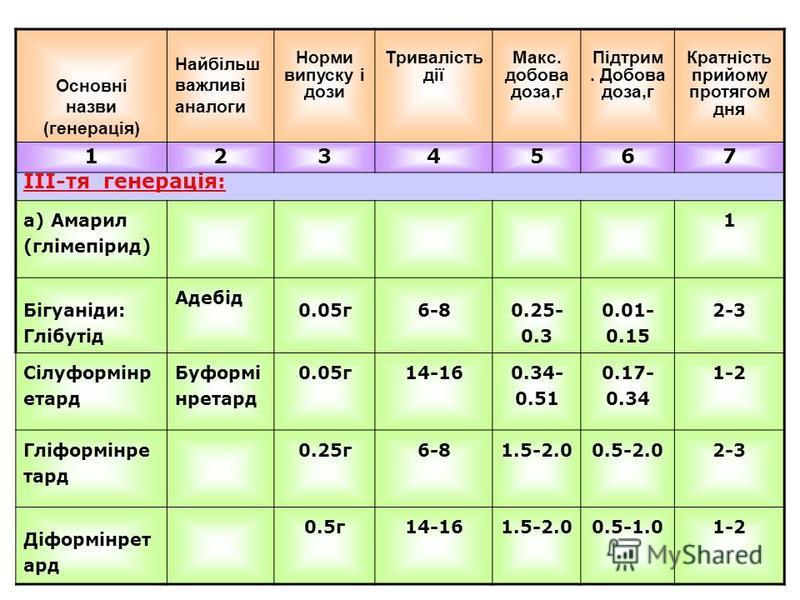 Основні назви (генерація) Найбільш важливі аналоги Норми випуску і дози Тривалість дії Макс. добова доза,г Підтрим. Добова доза,г Кратність прийому протягом дня 1234567 ІІІ-тя генерація: а) Амарил (глімепірид) 1 Бігуаніди: Глібутід Адебід 0.05г6-8 0.