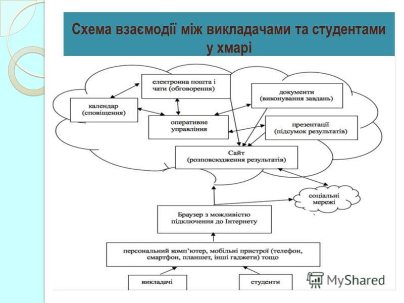 Схема взаємодії між викладачами та студентами у хмарі