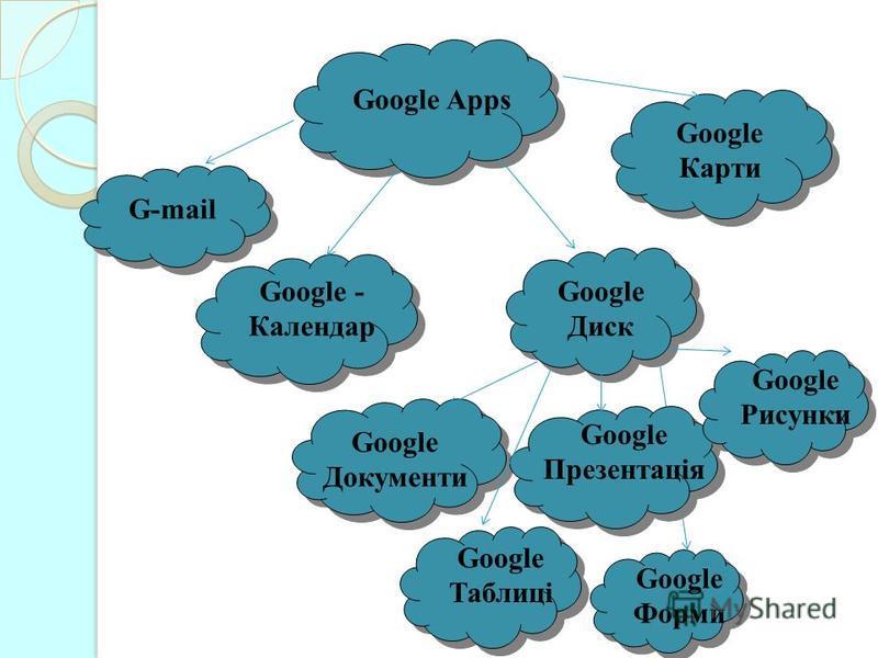 Google Apps G-mail Google - Календар Google Диск Google Документи Google Таблиці Google Презентація Google Рисунки Google Форми Google Карти