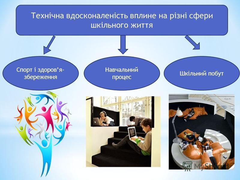 Технічна вдосконаленість вплине на різні сфери шкільного життя Спорт і здоровя- збереження Навчальний процес Шкільний побут
