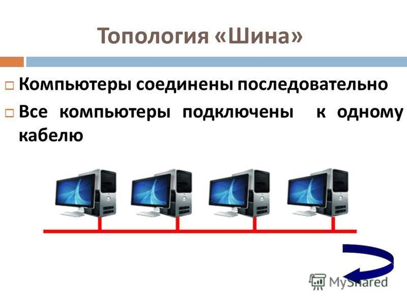 Топология « Шина » Компьютеры соединены последовательно Компьютеры соединены последовательно Все компьютеры подключены к одному кабелю Все компьютеры подключены к одному кабелю
