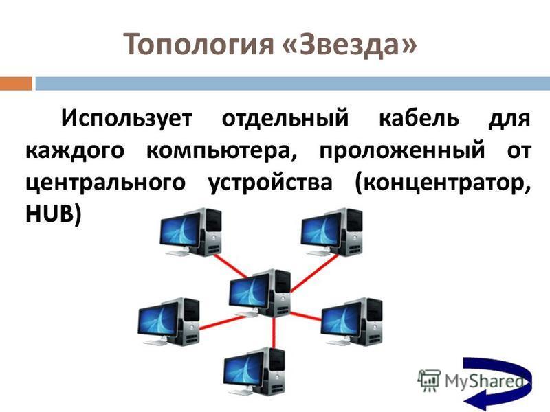 Топология « Звезда » Использует отдельный кабель для каждого компьютера, проложенный от центрального устройства ( концентратор, HUB)