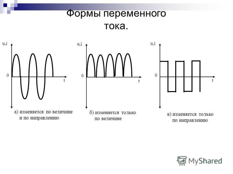 t 0 u,i в) изменяется только по направлению t 0 u,i а) изменяется по величине и по направлению t 0 u,i б) изменяется только по величине Формы переменного тока.