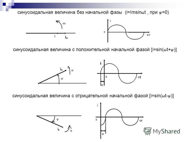 синусоидальная величина без начальной фазы (i=Imsin t, при =0) синусоидальная величина с положительной начальной фазой [i=sin( t+ )] синусоидальная величина с отрицательной начальной фазой [i=sin( t- )]